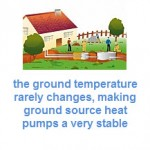 Using Heat Pumps to Reduce the Carbon Footprint in Your Home