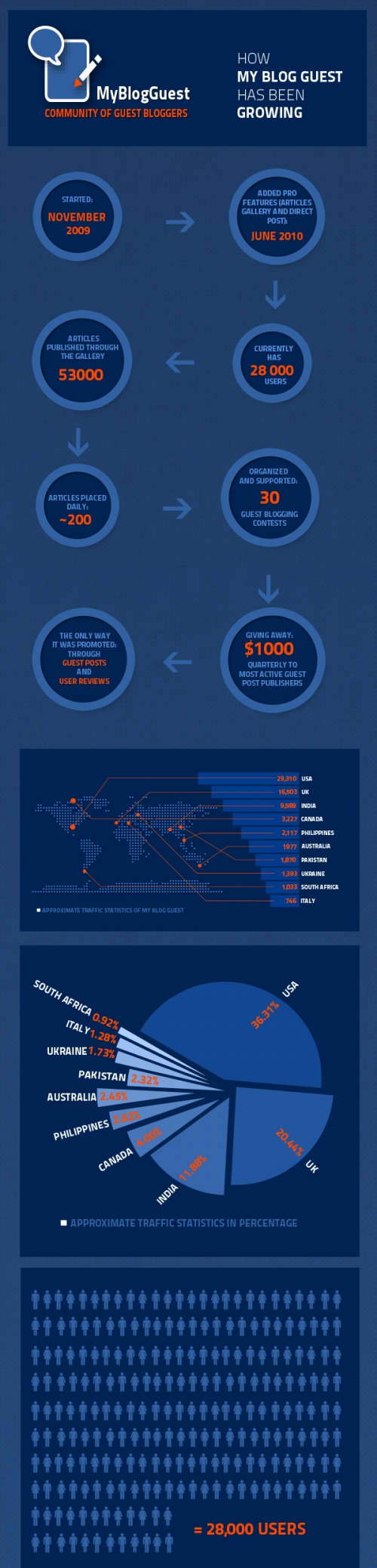 myblogguest-growth-infographic shows the incredible growth of myblogguest forums since its inception connecting guest bloggers with great blogs and publishers